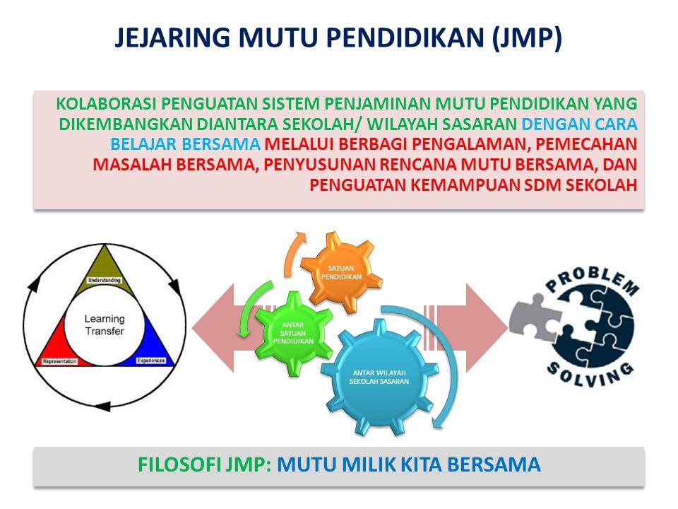 JEJARING MUTU PENDIDIKAN (JMP)