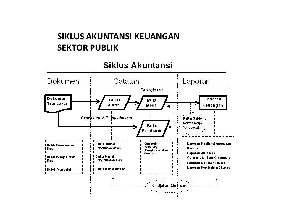 SIKLUS AKUNTANSI KEUANGAN SEKTOR PUBLIK