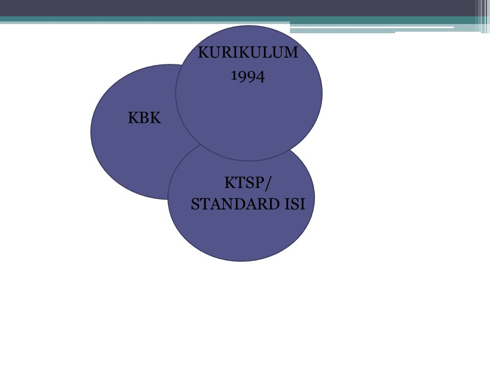 KURIKULUM 1994 KBK KTSP/ STANDARD ISI