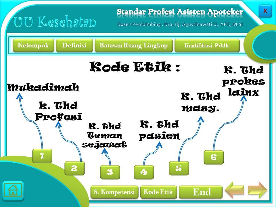 Kode Etik : K. Thd prokes lainx Mukadimah K. Thd masy. k. Thd Profesi