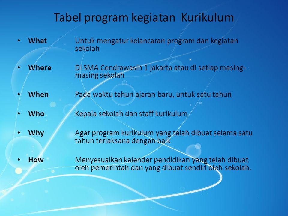 Tabel program kegiatan Kurikulum