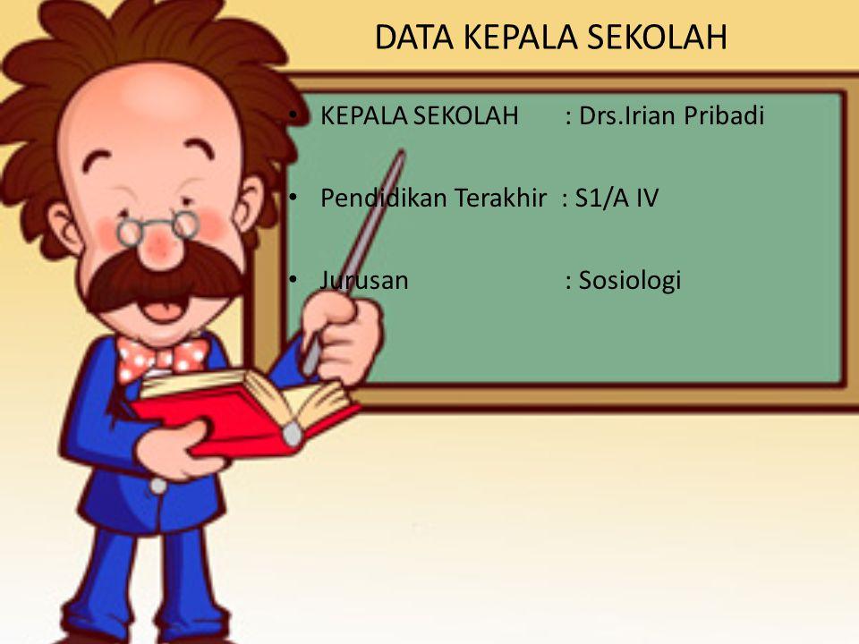 DATA KEPALA SEKOLAH KEPALA SEKOLAH : Drs.Irian Pribadi