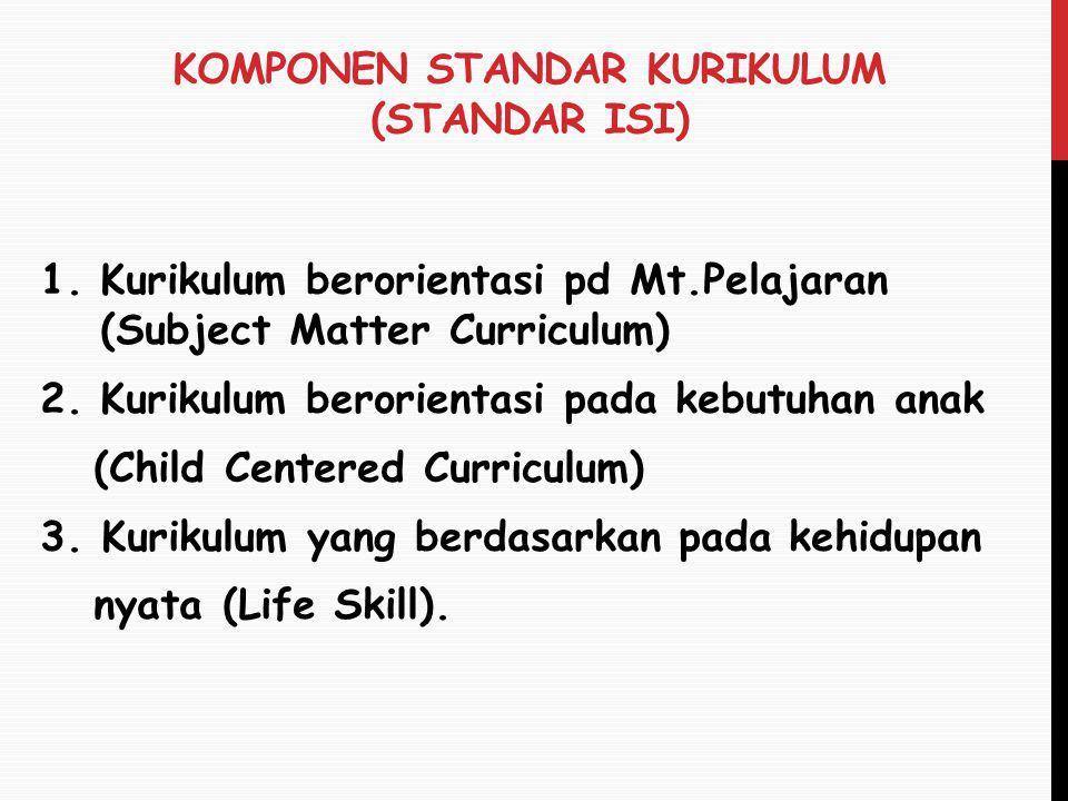 Komponen standar kurikulum (Standar Isi)