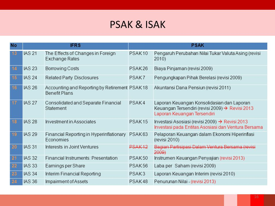 PSAK & ISAK No IFRS PSAK 13 IAS 21