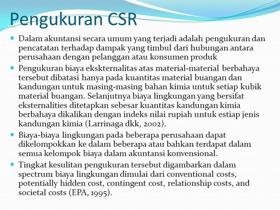 Pengukuran CSR