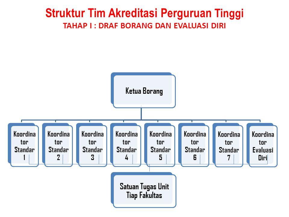 Koordinator Evaluasi Diri Satuan Tugas Unit Tiap Fakultas