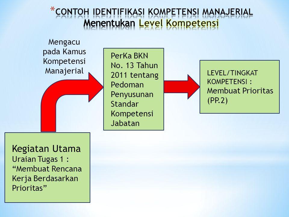 CONTOH IDENTIFIKASI KOMPETENSI MANAJERIAL Menentukan Level Kompetensi