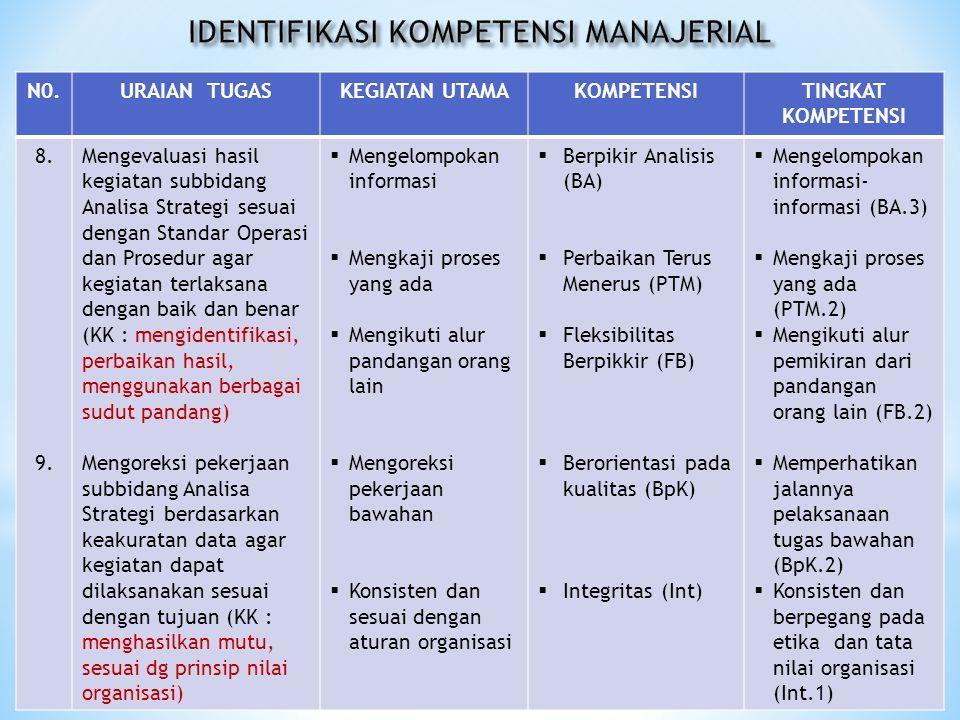IDENTIFIKASI KOMPETENSI MANAJERIAL