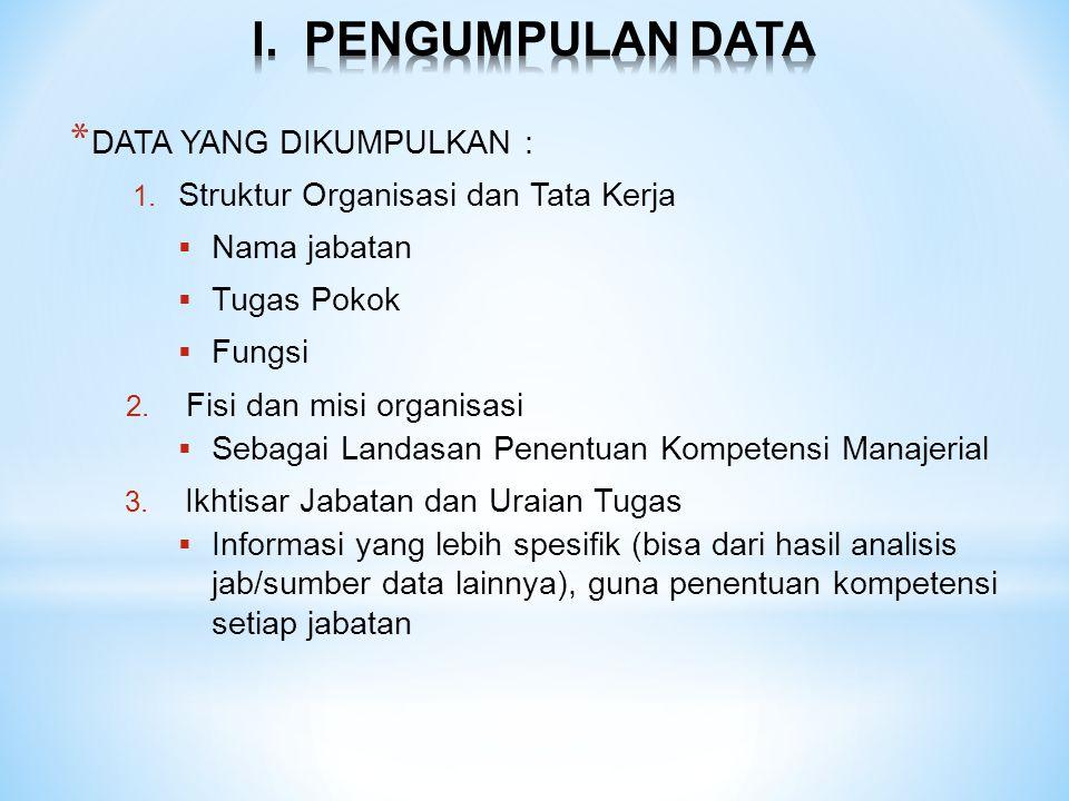 I. PENGUMPULAN DATA DATA YANG DIKUMPULKAN :