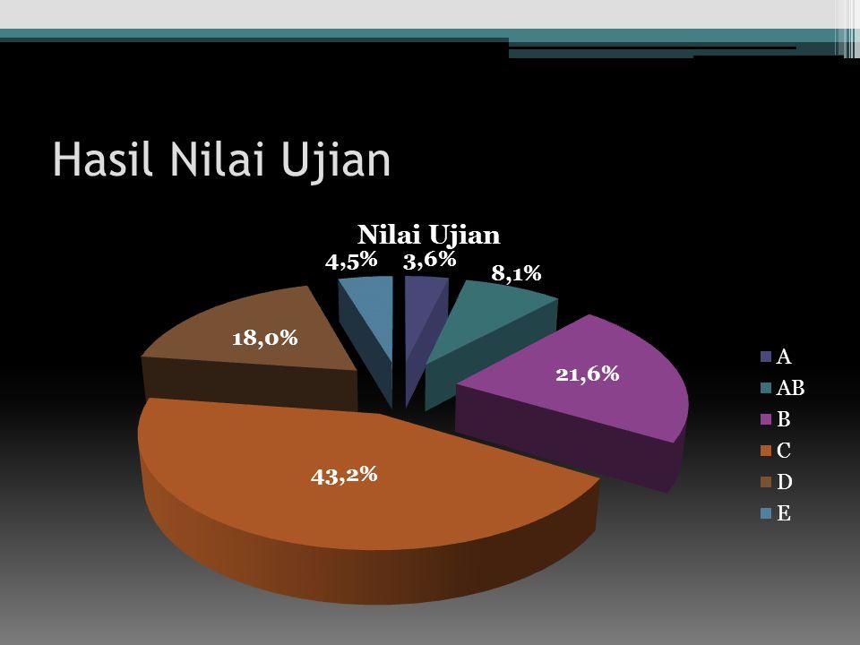Hasil Nilai Ujian 4,5% 3,6% 8,1% 18,0% 21,6% 43,2%