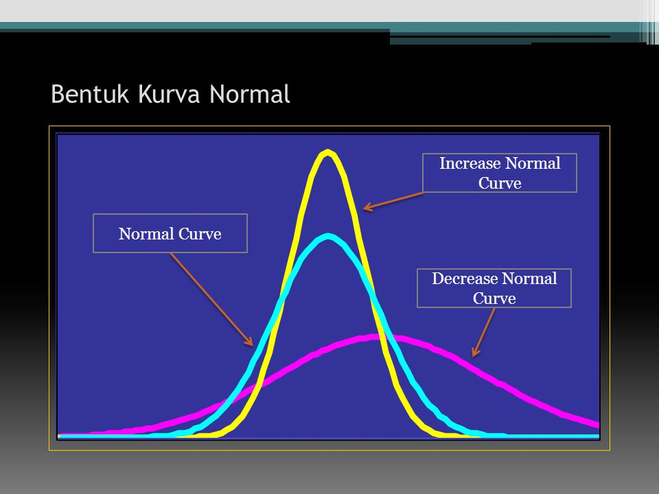 Bentuk Kurva Normal Increase Normal Curve Normal Curve