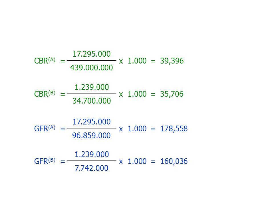 CBR(A) = 17.295.000. x 1.000. 39,396. 439.000.000. CBR(B) = 1.239.000. x 1.000. 35,706. 34.700.000.