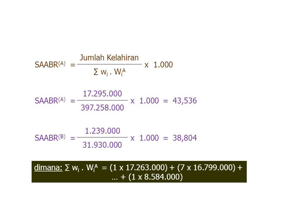SAABR(A) = Jumlah Kelahiran. x 1.000. ∑ wi . WiA. SAABR(A) = 17.295.000. x 1.000. 43,536.