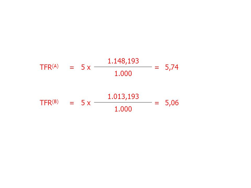 TFR(A) = 5 x 1.148,193 5,74 1.000 TFR(B) = 5 x 1.013,193 5,06 1.000
