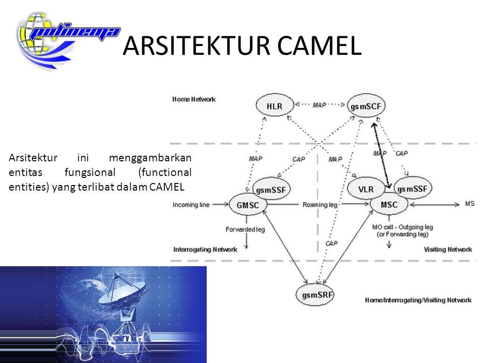 ARSITEKTUR CAMEL Arsitektur ini menggambarkan entitas fungsional (functional entities) yang terlibat dalam CAMEL.