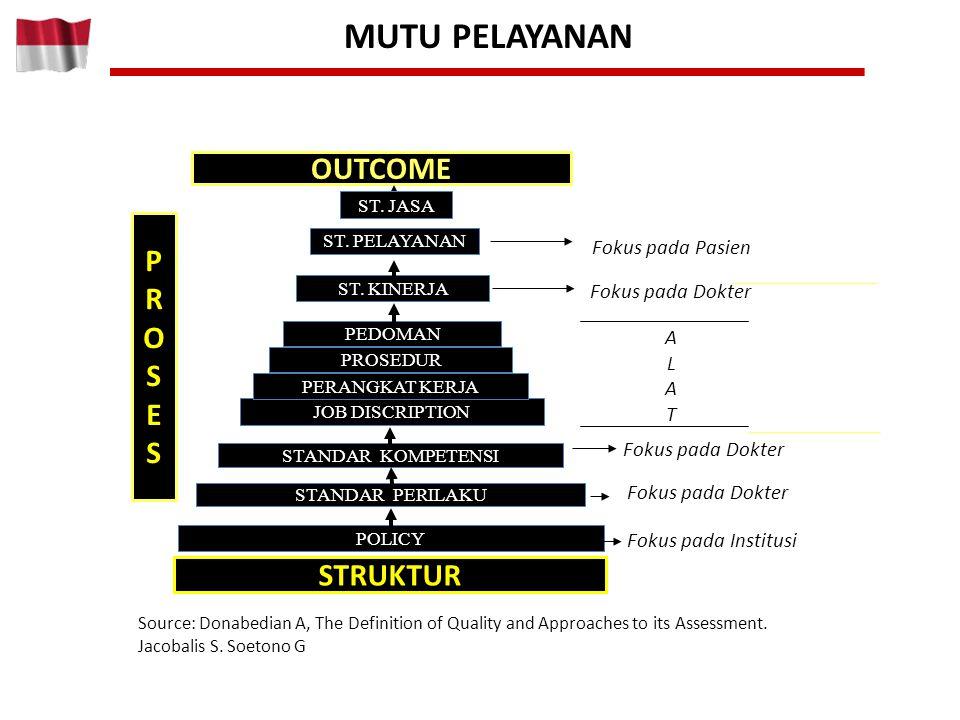 MUTU PELAYANAN OUTCOME P R O S E STRUKTUR Fokus pada Pasien