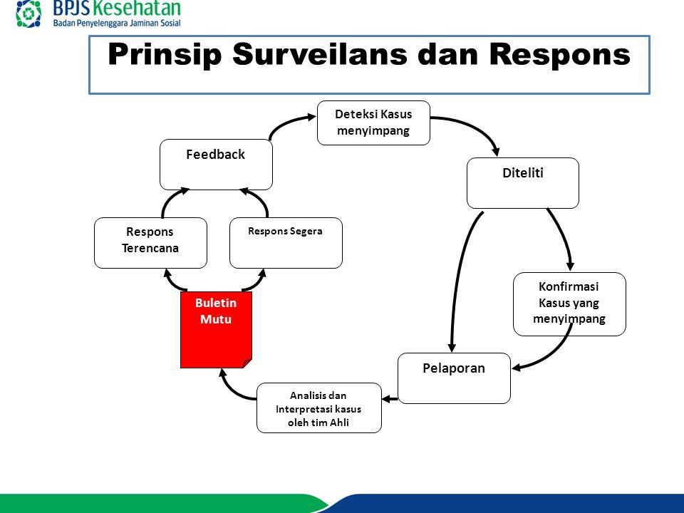 Prinsip Surveilans dan Respons