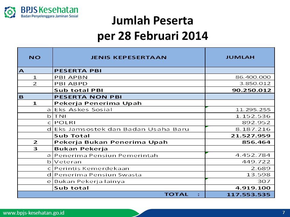 Jumlah Peserta per 28 Februari 2014