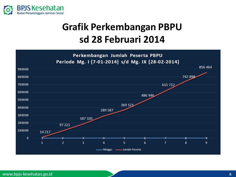Grafik Perkembangan PBPU sd 28 Februari 2014