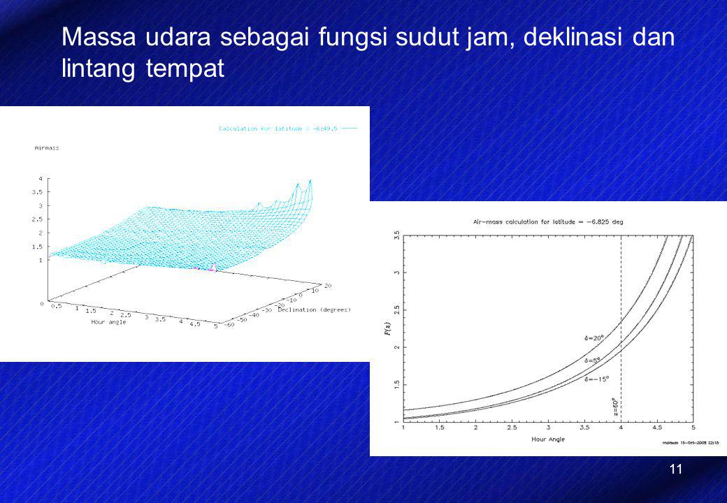 Massa udara sebagai fungsi sudut jam, deklinasi dan lintang tempat