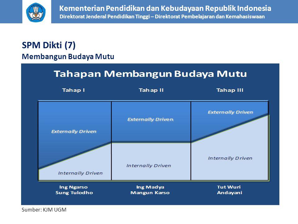 SPM Dikti (7) Membangun Budaya Mutu