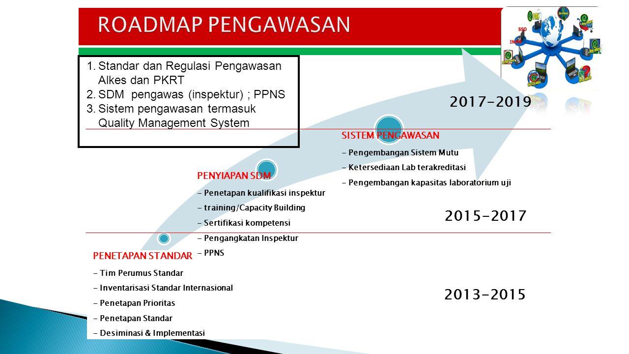 ROADMAP PENGAWASAN 2017-2019 2015-2017 2013-2015