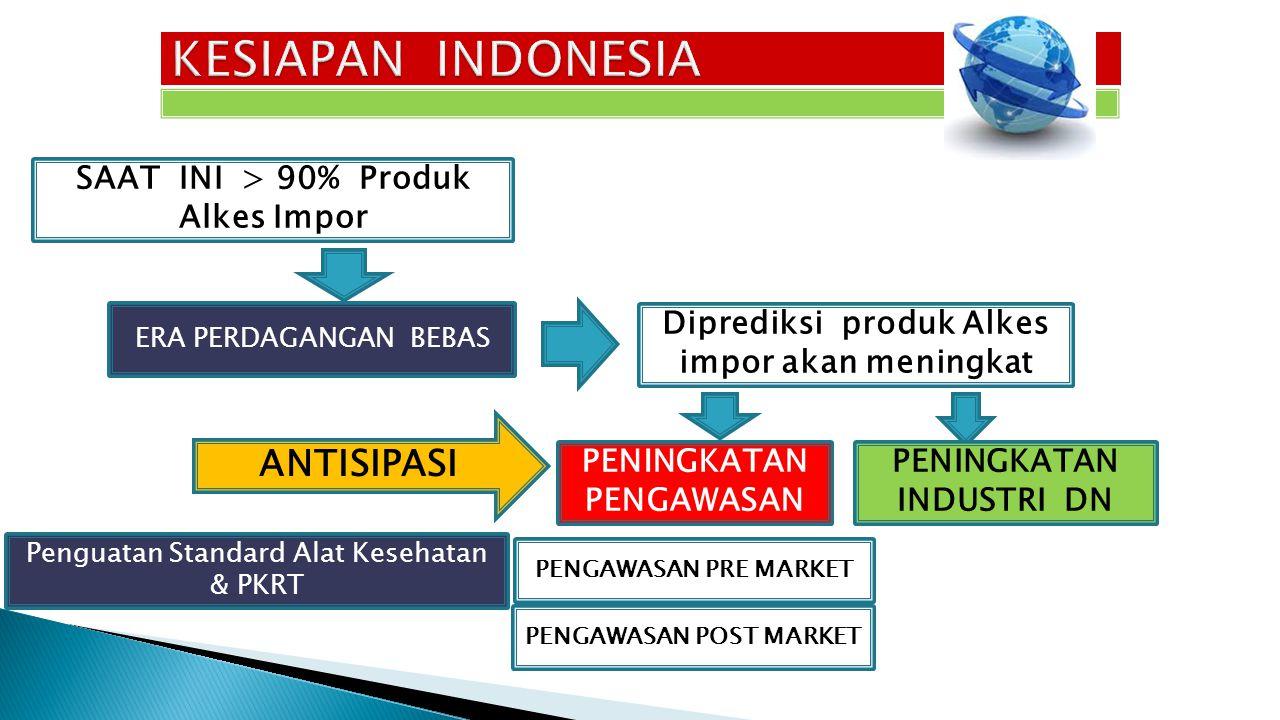 KESIAPAN INDONESIA ANTISIPASI SAAT INI > 90% Produk Alkes Impor