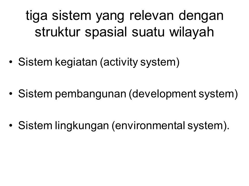tiga sistem yang relevan dengan struktur spasial suatu wilayah