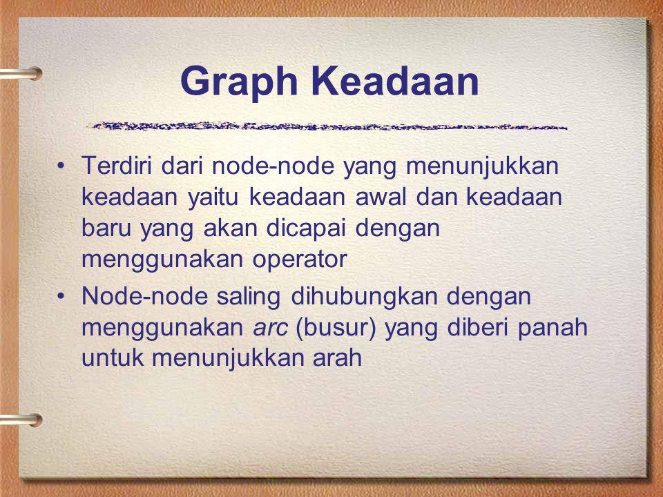 Graph Keadaan Terdiri dari node-node yang menunjukkan keadaan yaitu keadaan awal dan keadaan baru yang akan dicapai dengan menggunakan operator.