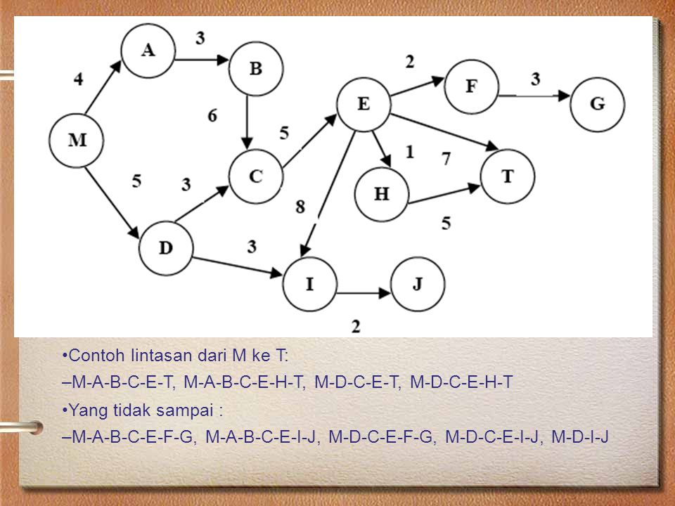 Contoh lintasan dari M ke T: