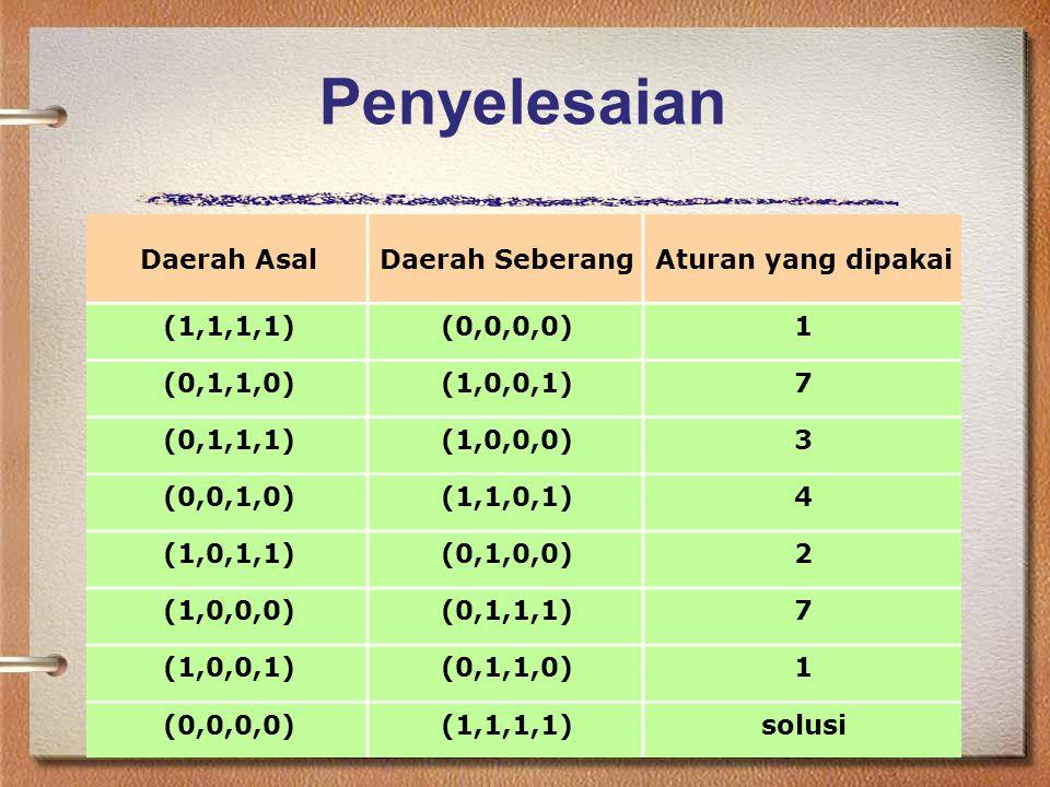 Penyelesaian Daerah Asal Daerah Seberang Aturan yang dipakai (1,1,1,1)