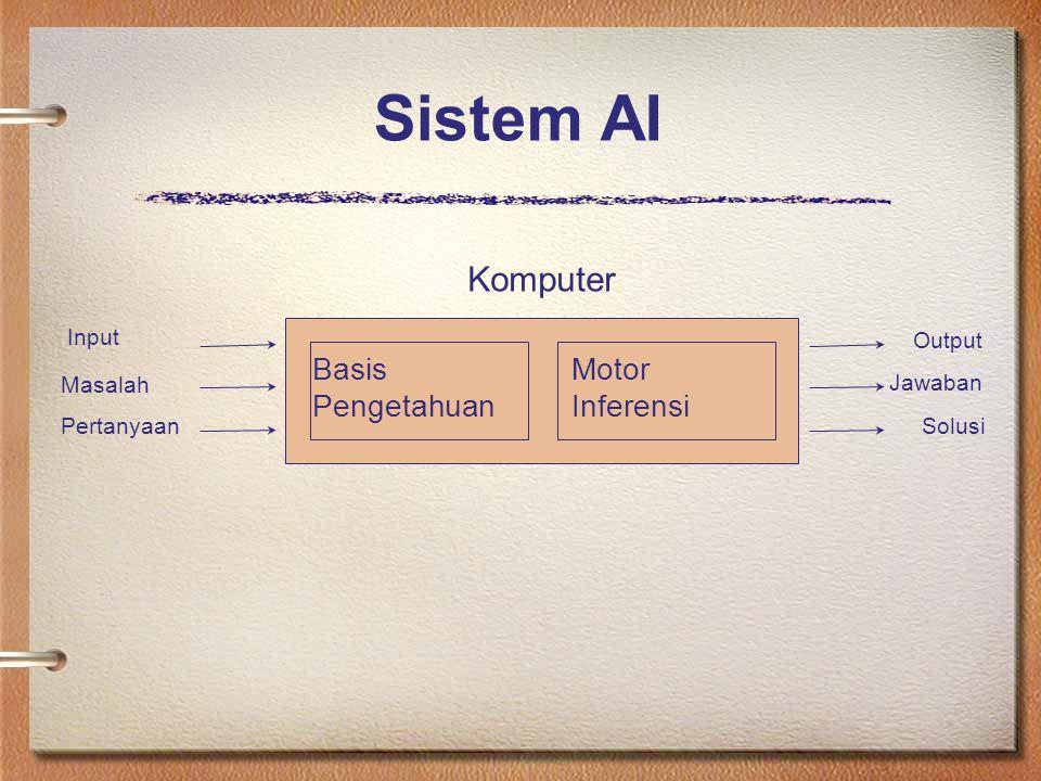 Sistem AI Komputer Basis Pengetahuan Motor Inferensi Jawaban Input