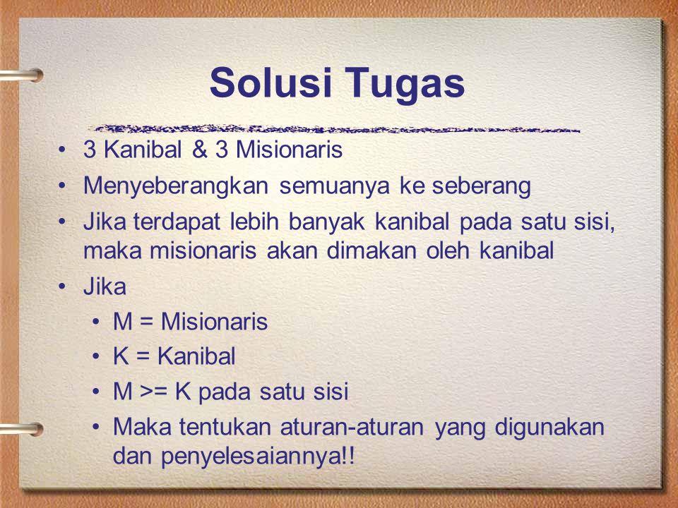 Solusi Tugas 3 Kanibal & 3 Misionaris