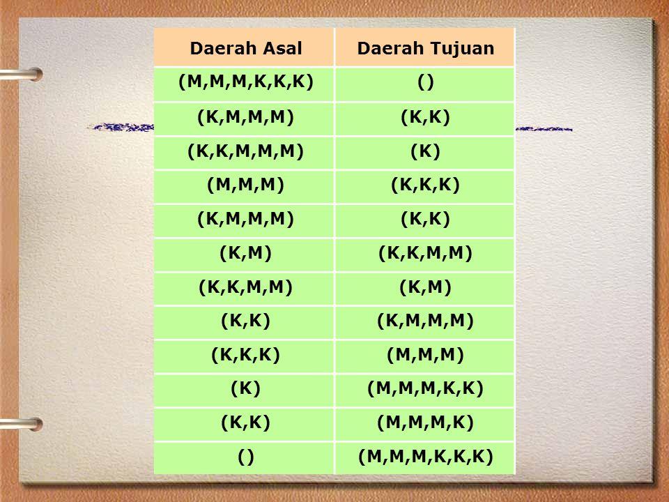 Daerah Asal Daerah Tujuan. (M,M,M,K,K,K) () (K,M,M,M) (K,K) (K,K,M,M,M) (K) (M,M,M) (K,K,K)