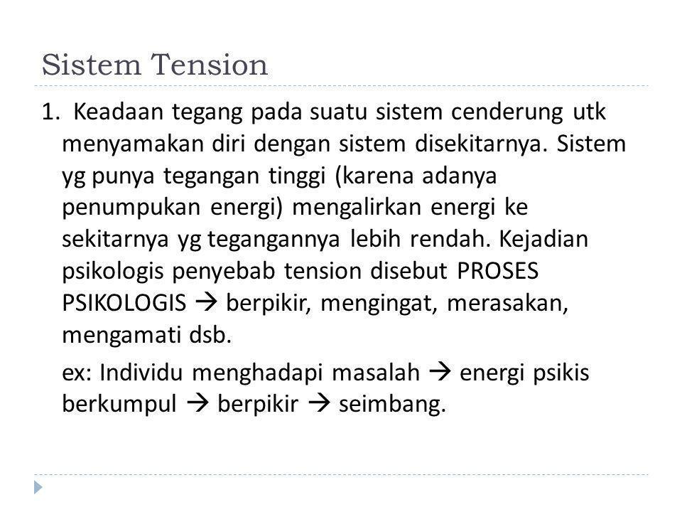 Sistem Tension