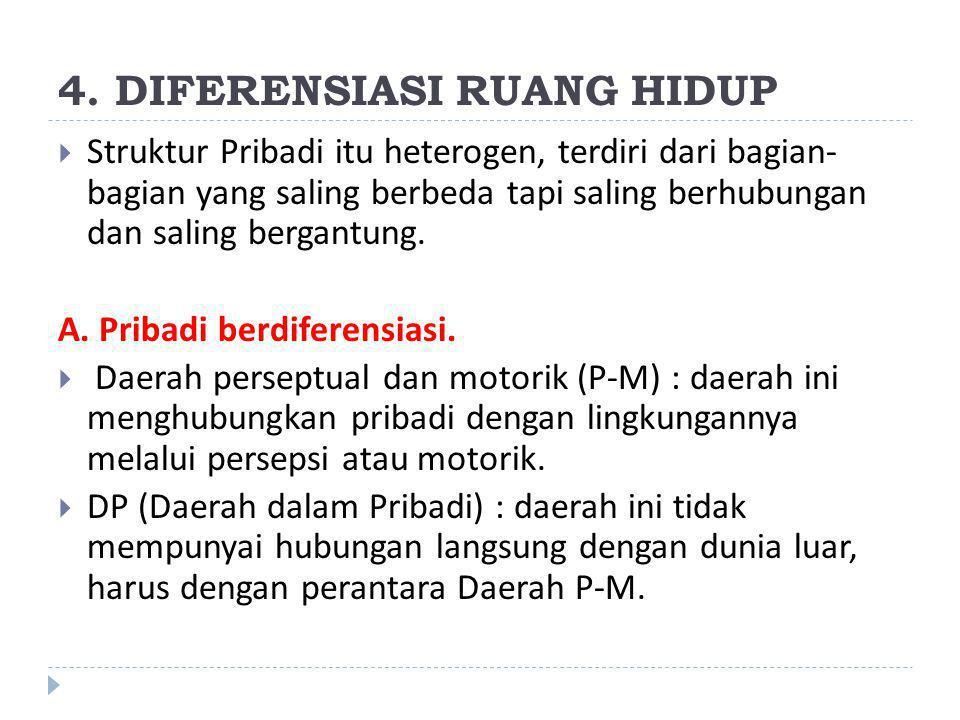 4. DIFERENSIASI RUANG HIDUP