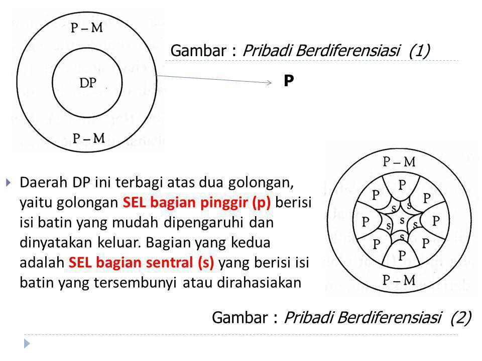 Gambar : Pribadi Berdiferensiasi (1)