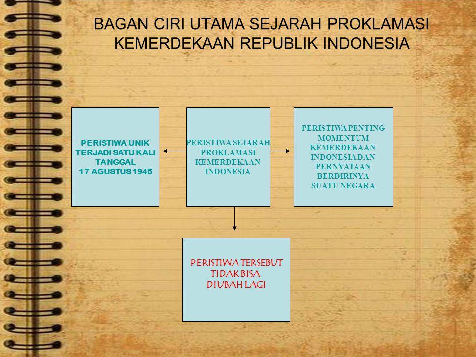 BAGAN CIRI UTAMA SEJARAH PROKLAMASI KEMERDEKAAN REPUBLIK INDONESIA