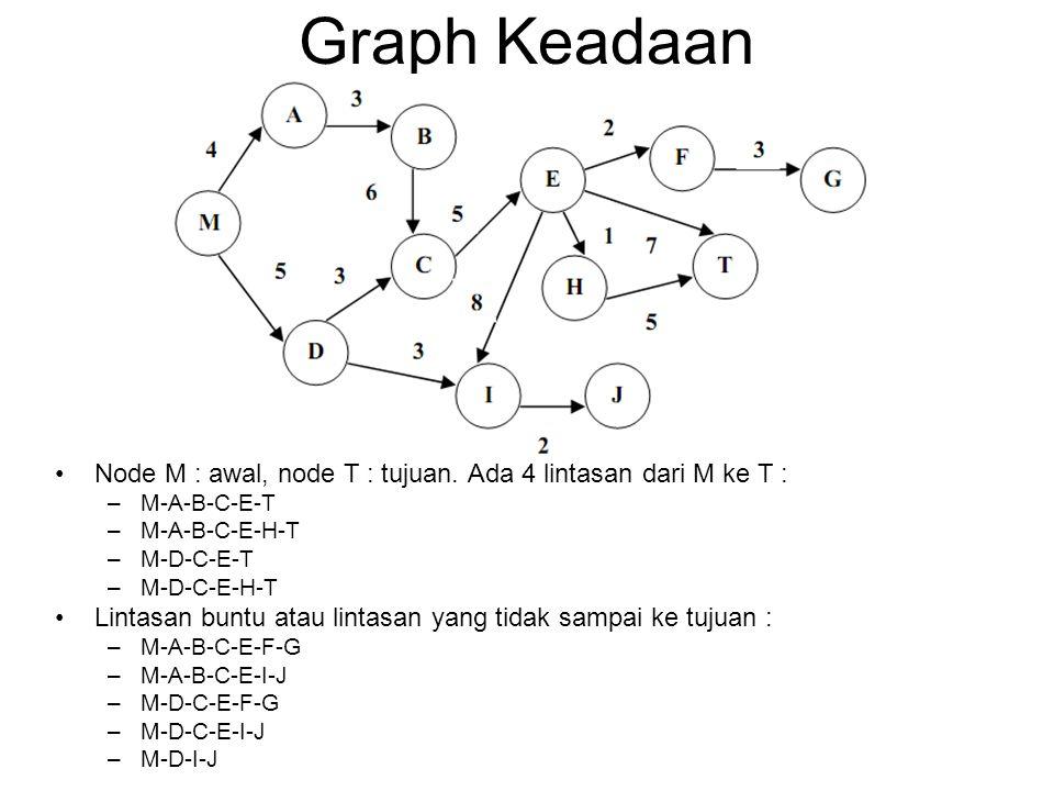 Graph Keadaan Node M : awal, node T : tujuan. Ada 4 lintasan dari M ke T : M-A-B-C-E-T. M-A-B-C-E-H-T.