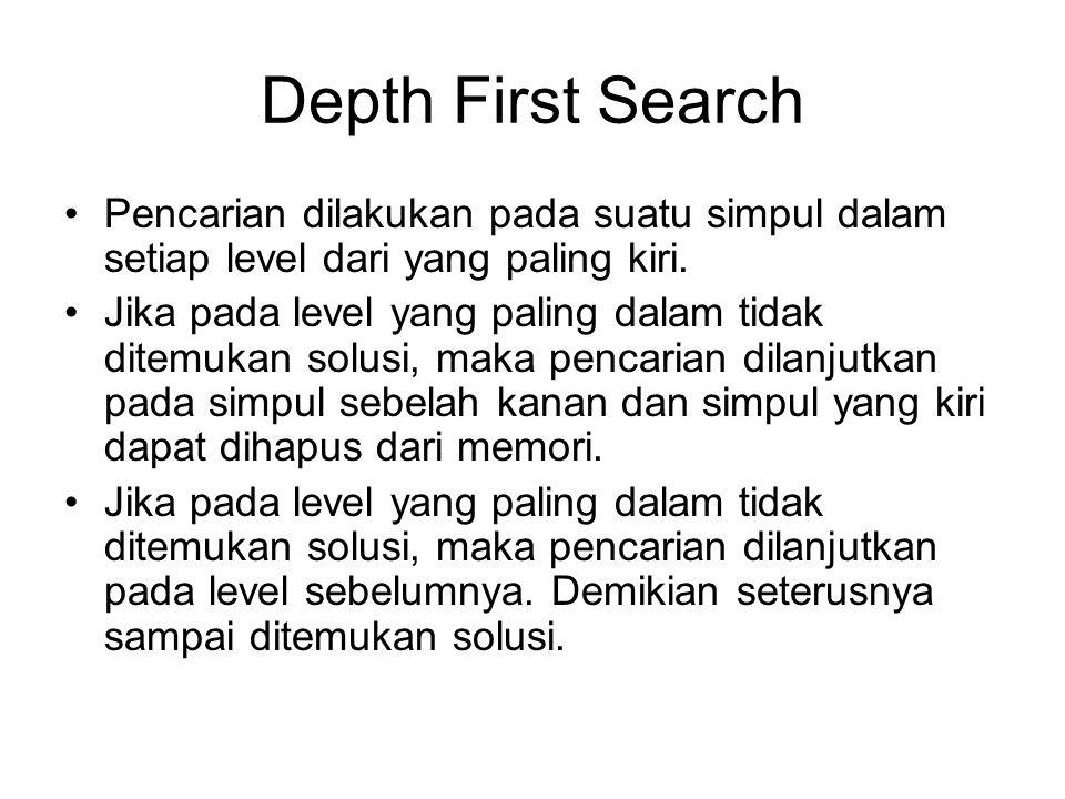 Depth First Search Pencarian dilakukan pada suatu simpul dalam setiap level dari yang paling kiri.