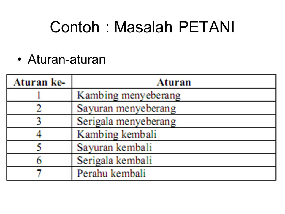 Contoh : Masalah PETANI