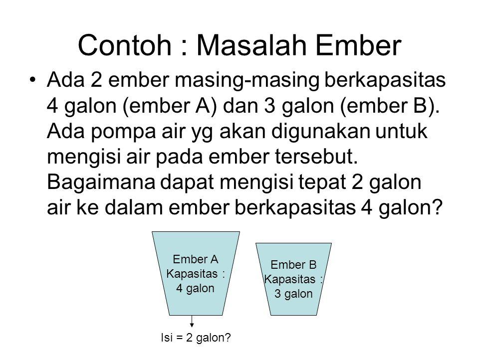 Contoh : Masalah Ember