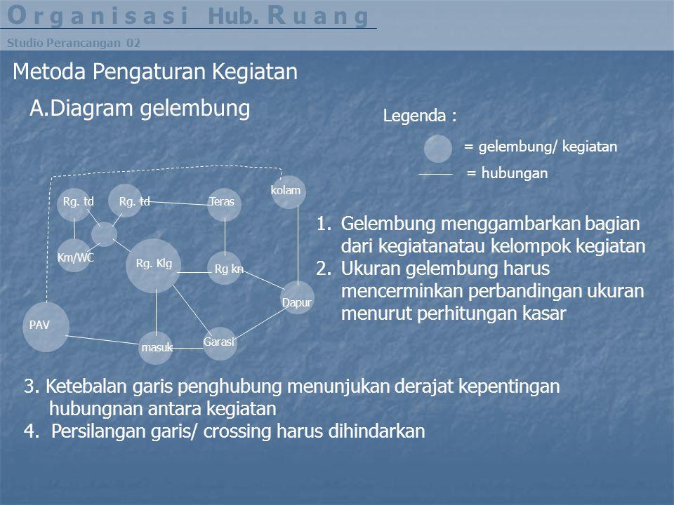 O r g a n i s a s i Hub. R u a n g Metoda Pengaturan Kegiatan