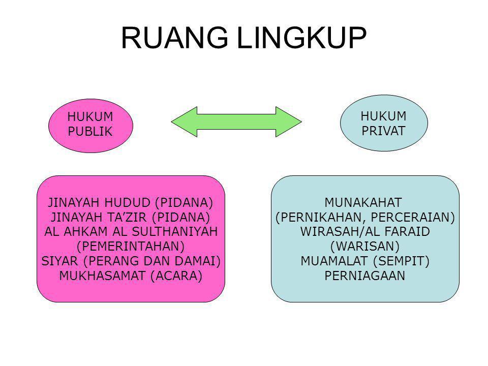 RUANG LINGKUP HUKUM PRIVAT HUKUM PUBLIK JINAYAH HUDUD (PIDANA)