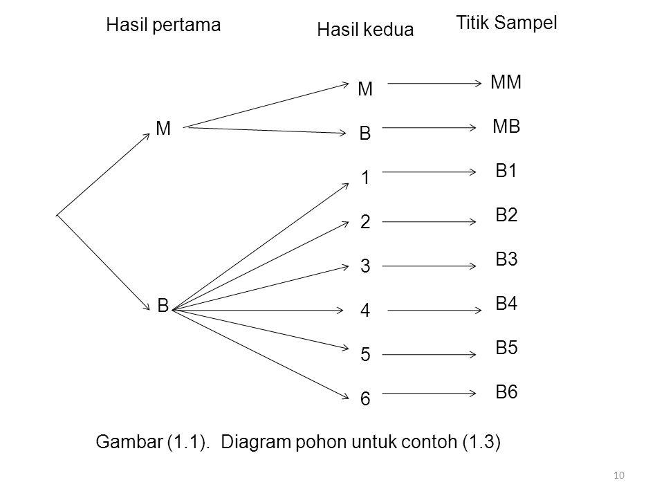 Hasil pertama M. B. Titik Sampel. MM. MB. B1. B2. B3. B4. B5. B6. Hasil kedua. M. B. 1.