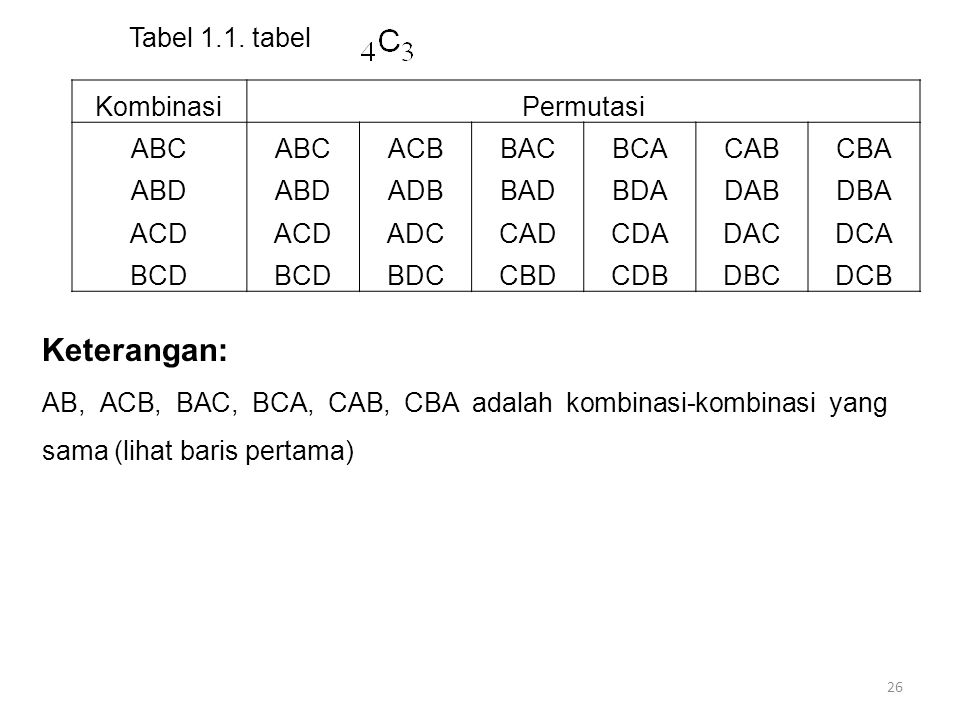 Keterangan: Kombinasi Permutasi ABC ACB BAC BCA CAB CBA ABD ADB BAD