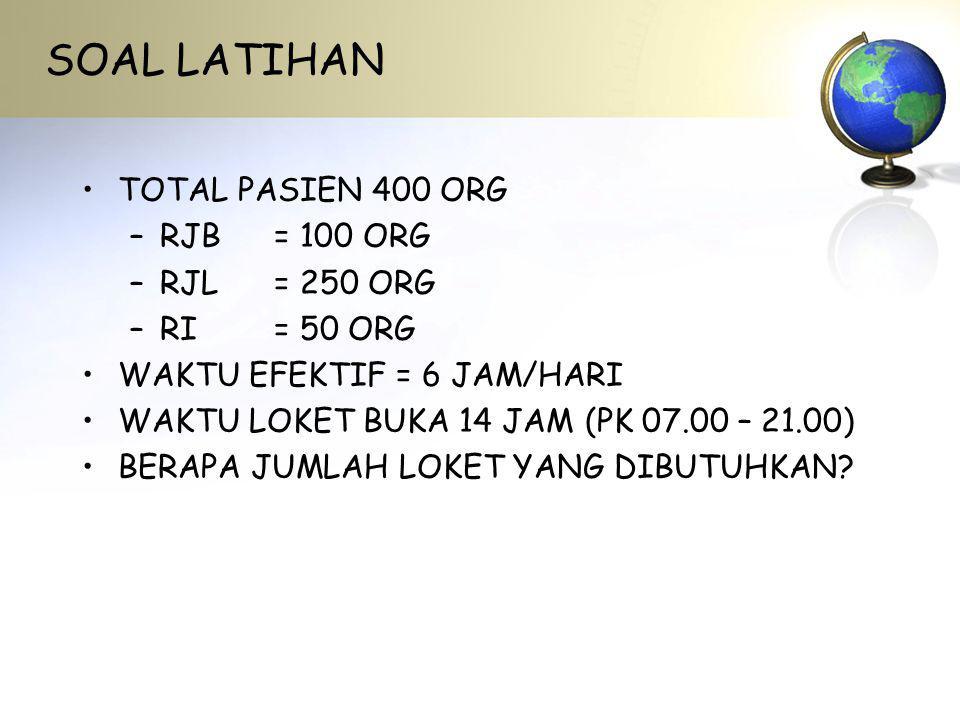 SOAL LATIHAN TOTAL PASIEN 400 ORG RJB = 100 ORG RJL = 250 ORG