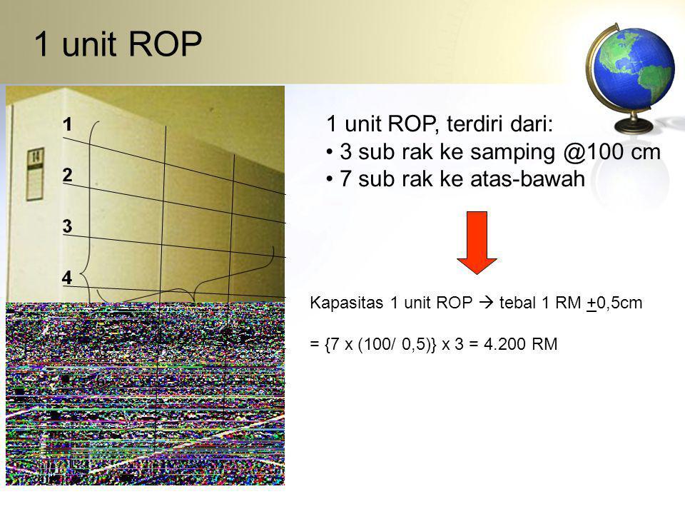 1 unit ROP 1 unit ROP, terdiri dari: 3 sub rak ke samping @100 cm