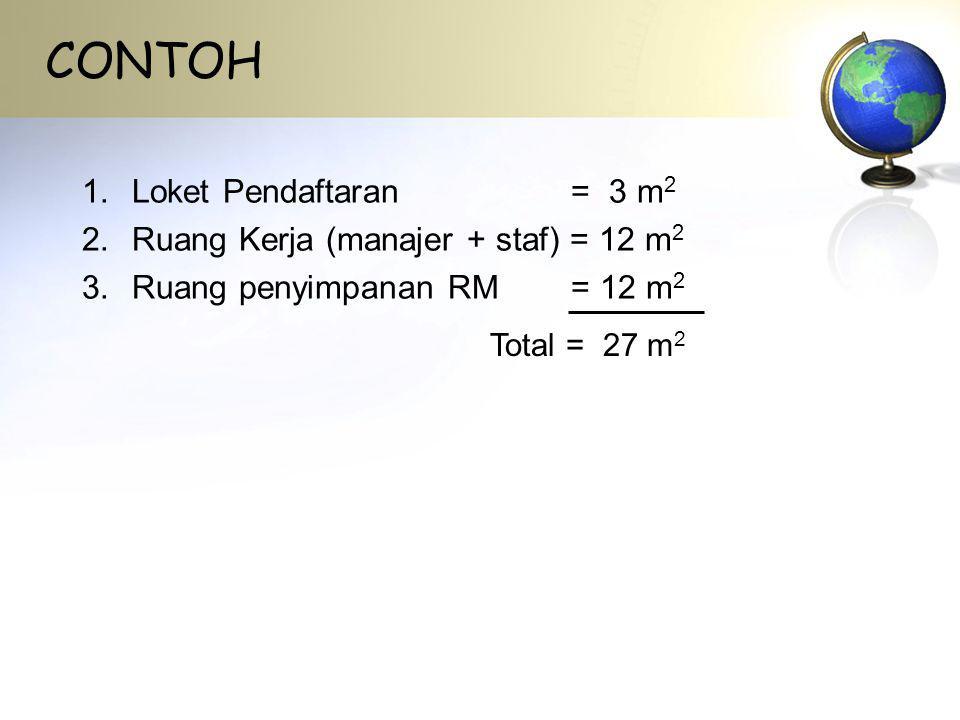 CONTOH Loket Pendaftaran = 3 m2 Ruang Kerja (manajer + staf) = 12 m2