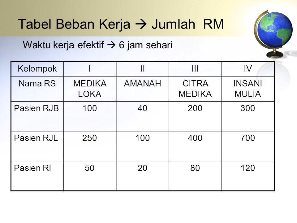 Tabel Beban Kerja  Jumlah RM